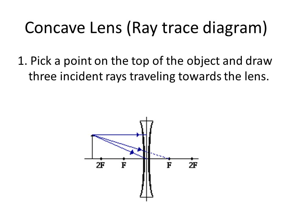 Concave Lens (Ray trace diagram)