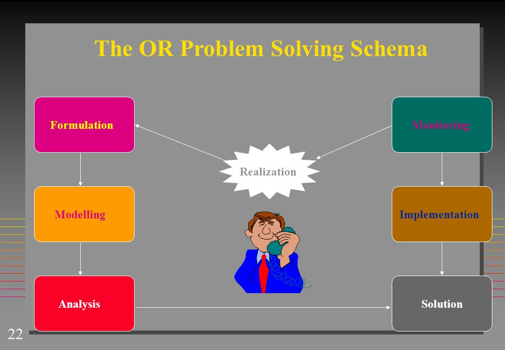 The OR Problem Solving Schema