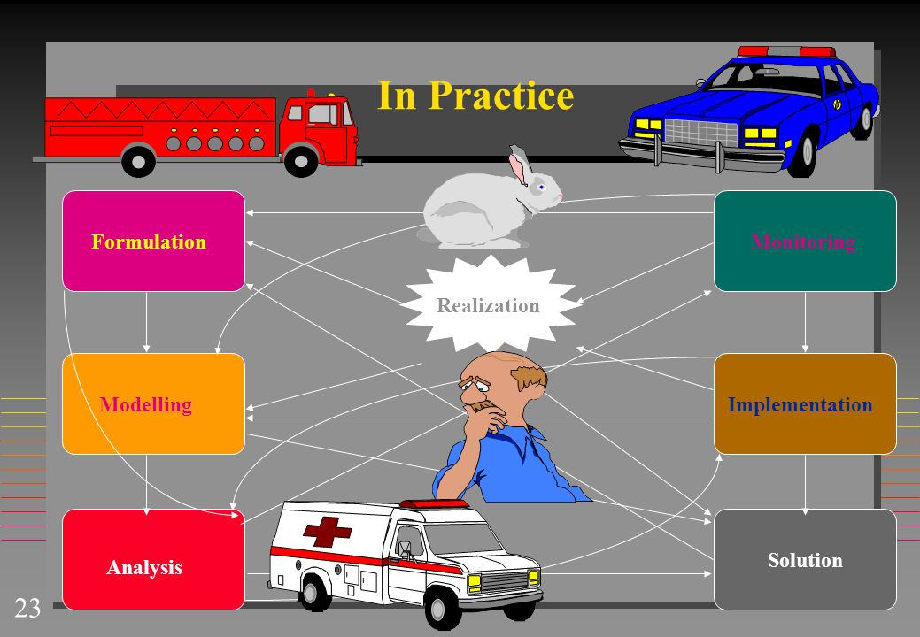 In Practice Formulation Monitoring Realization Modelling