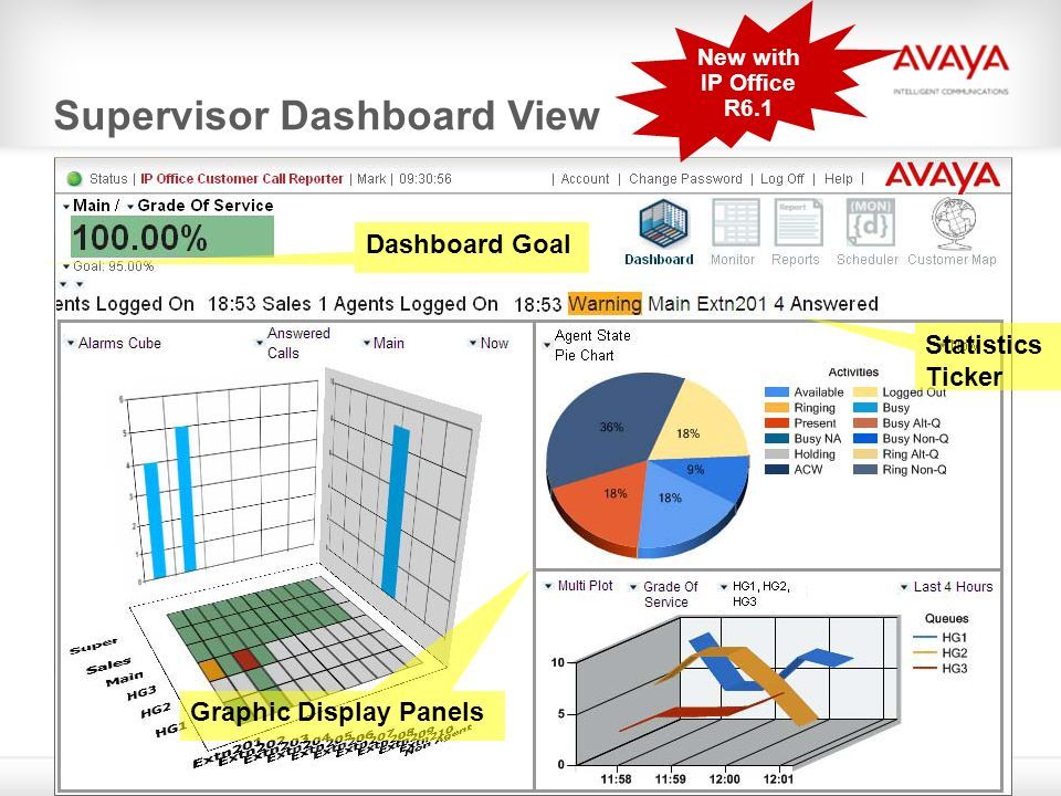 Supervisor Dashboard View