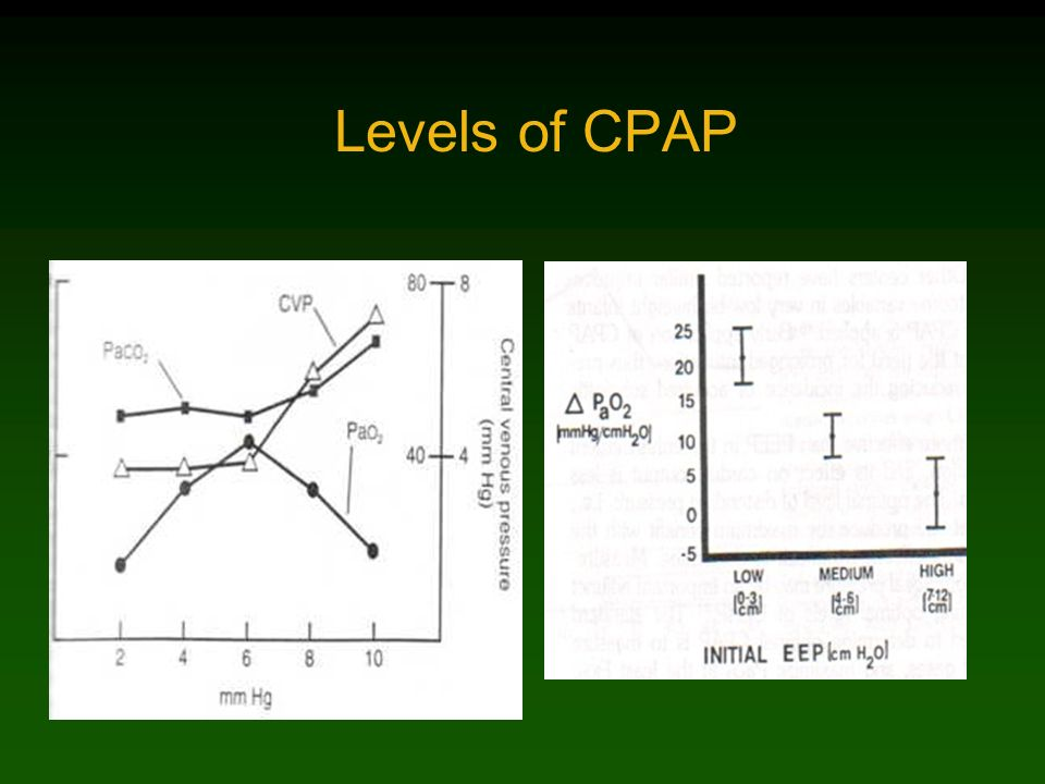 Levels of CPAP