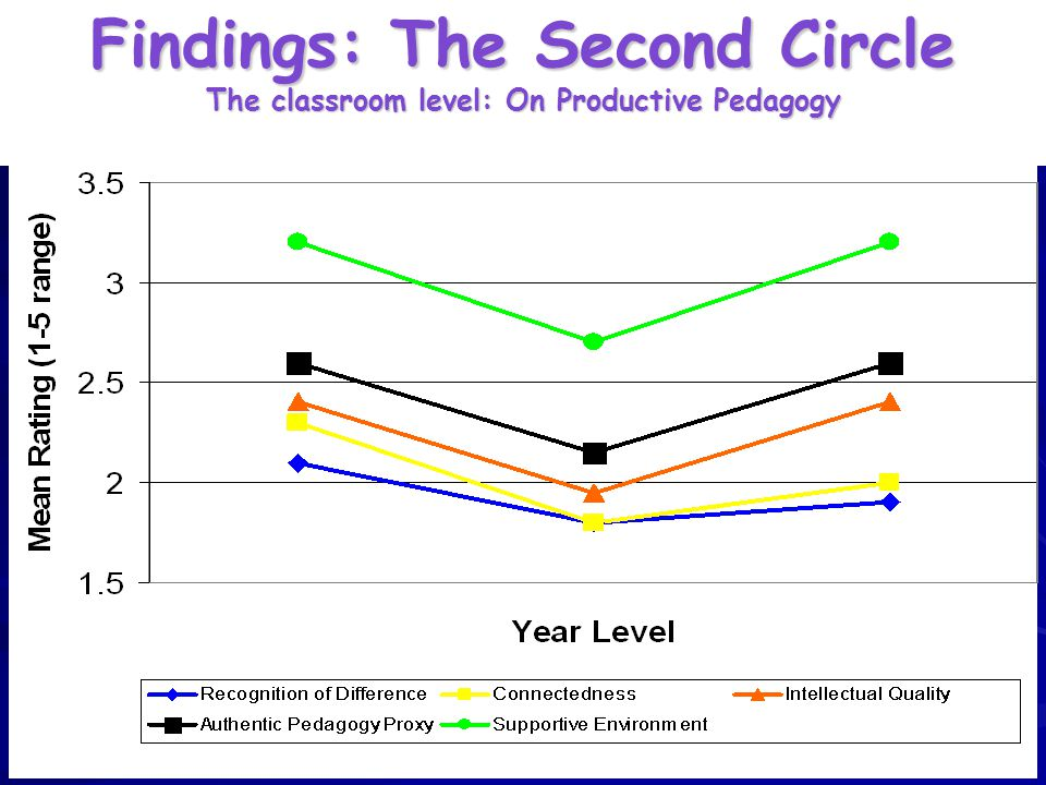 Findings: The Second Circle The classroom level: On Productive Pedagogy Mean Ratings of Dimensions of 'Productive Pedagogy' from Classroom Observation Data