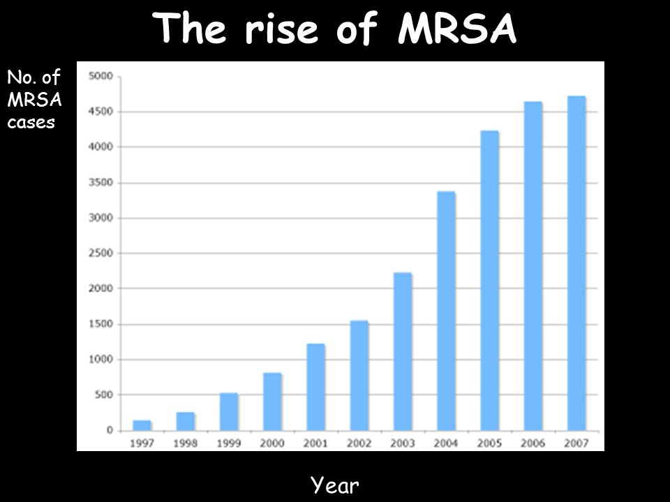The rise of MRSA No. of MRSA cases Year