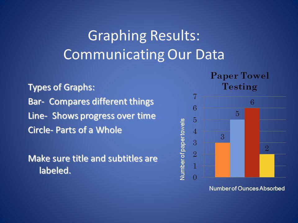 Graphing Results: Communicating Our Data