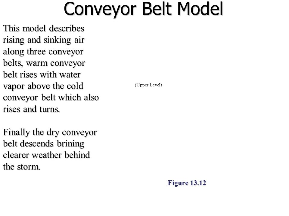 Conveyor Belt Model