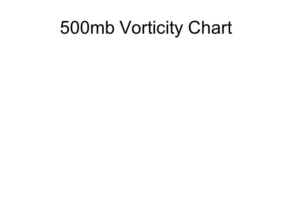 500mb Vorticity Chart