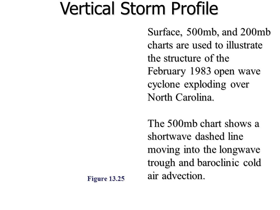 Vertical Storm Profile