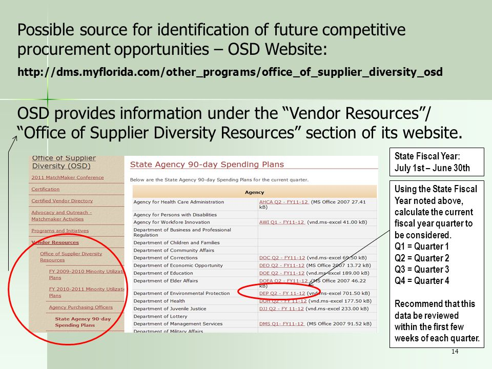 Possible source for identification of future competitive procurement opportunities – OSD Website: