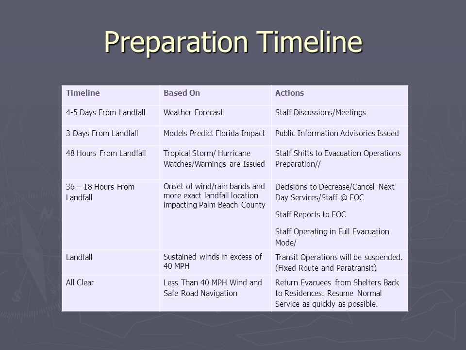 Preparation Timeline Timeline Based On Actions 4-5 Days From Landfall