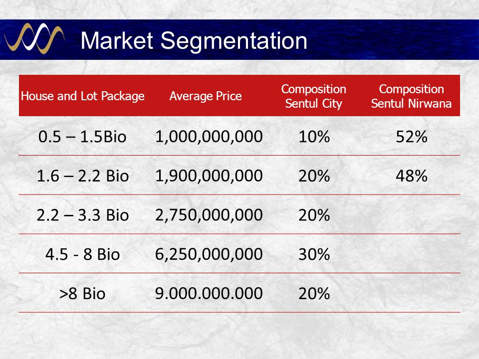 Market Segmentation 0.5 – 1.5Bio 1,000,000,000 10% 52% 1.6 – 2.2 Bio