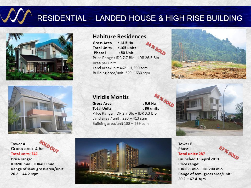 RESIDENTIAL – LANDED HOUSE & HIGH RISE BUILDING