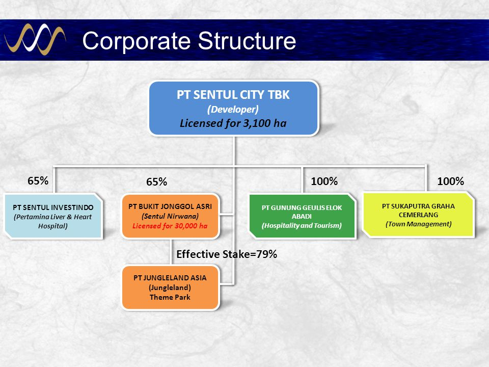 Corporate Structure PT SENTUL CITY TBK Licensed for 3,100 ha 65%