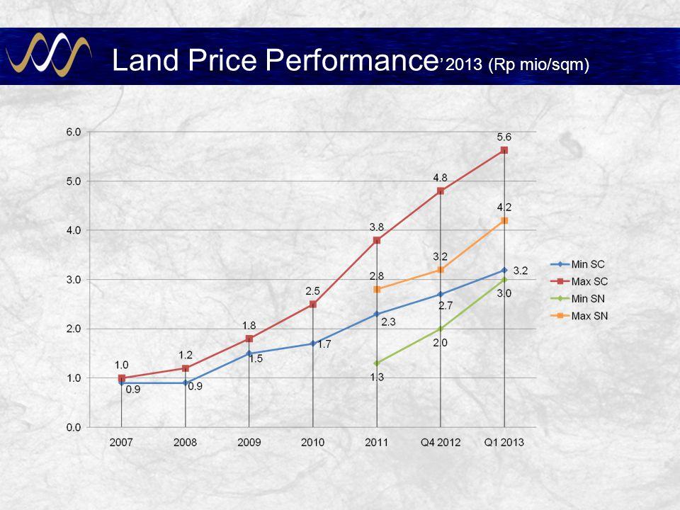 Land Price Performance' 2013 (Rp mio/sqm)