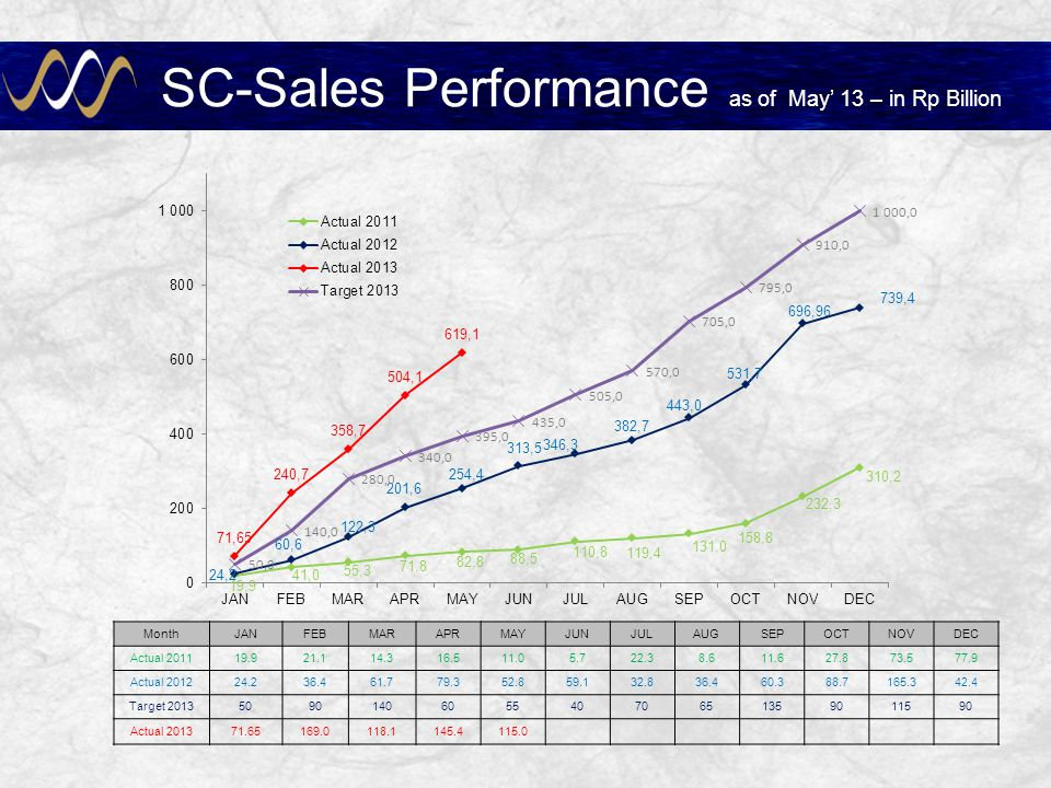 SC-Sales Performance as of May' 13 – in Rp Billion
