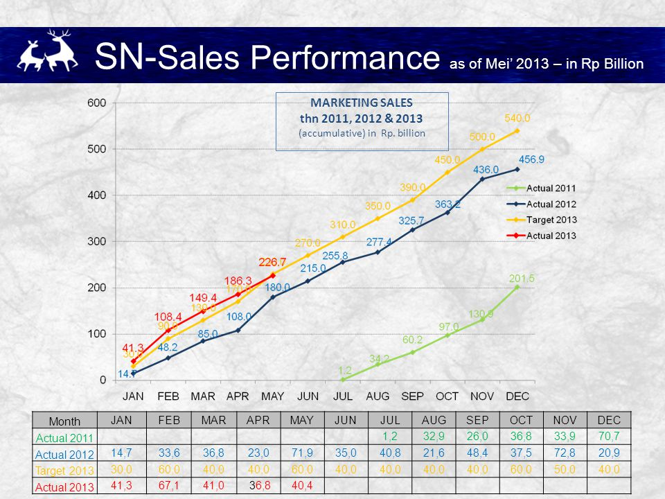 SN-Sales Performance as of Mei' 2013 – in Rp Billion