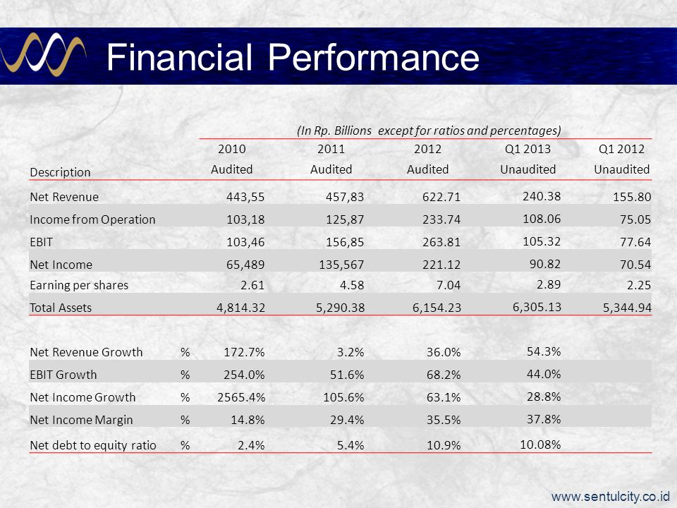 Financial Performance as of June 2012