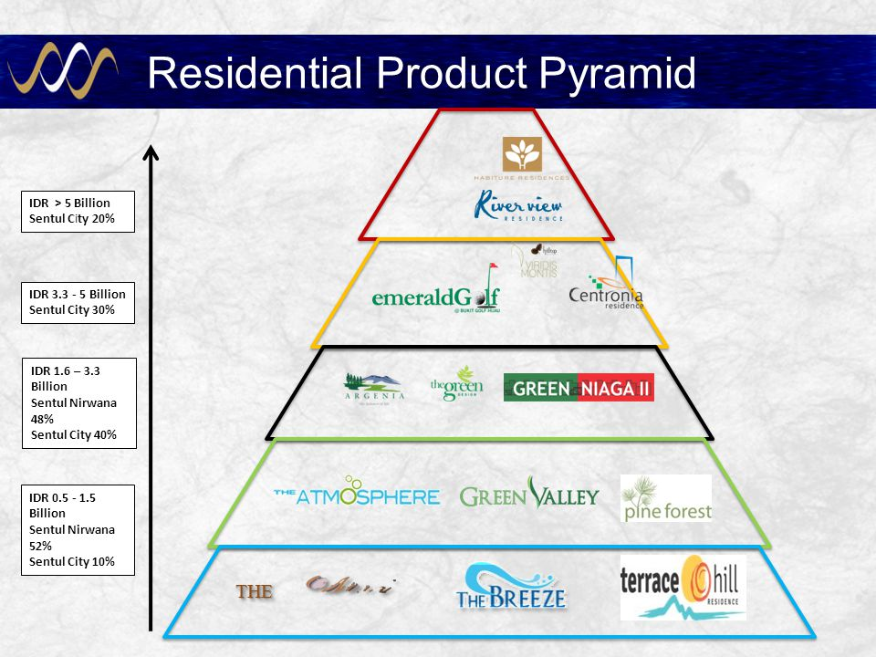 Residential Product Pyramid