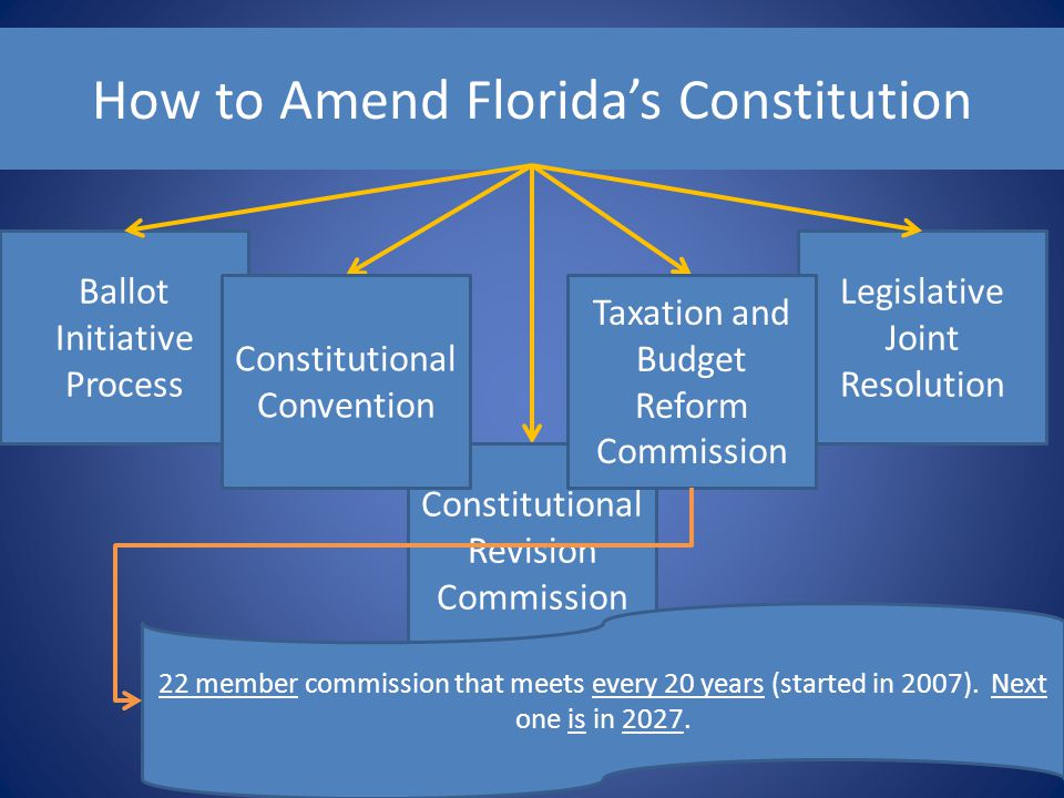 How to Amend Florida's Constitution