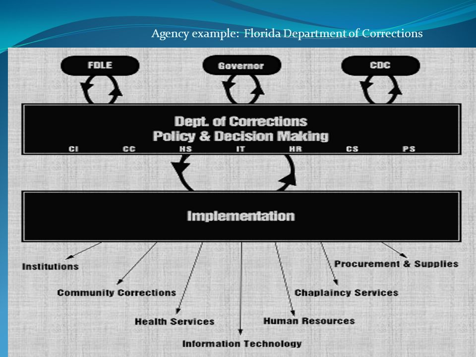 Agency example: Florida Department of Corrections