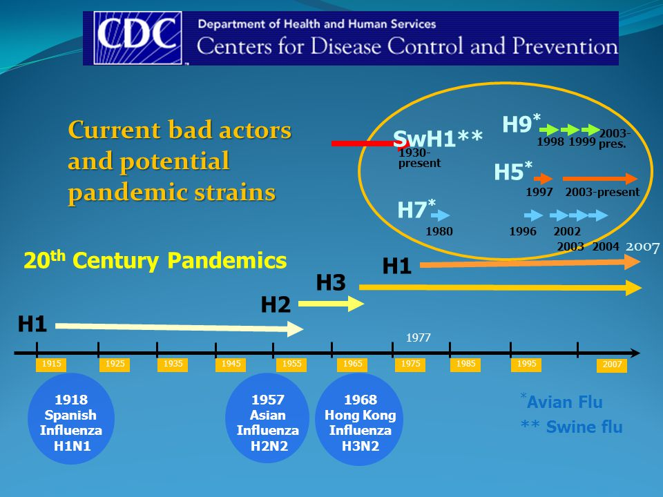 Current bad actors and potential pandemic strains