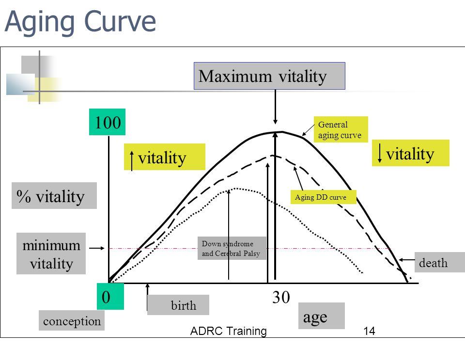 Aging Curve Maximum vitality 100 vitality vitality % vitality 30 age