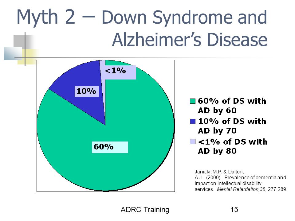 Myth 2 – Down Syndrome and Alzheimer's Disease