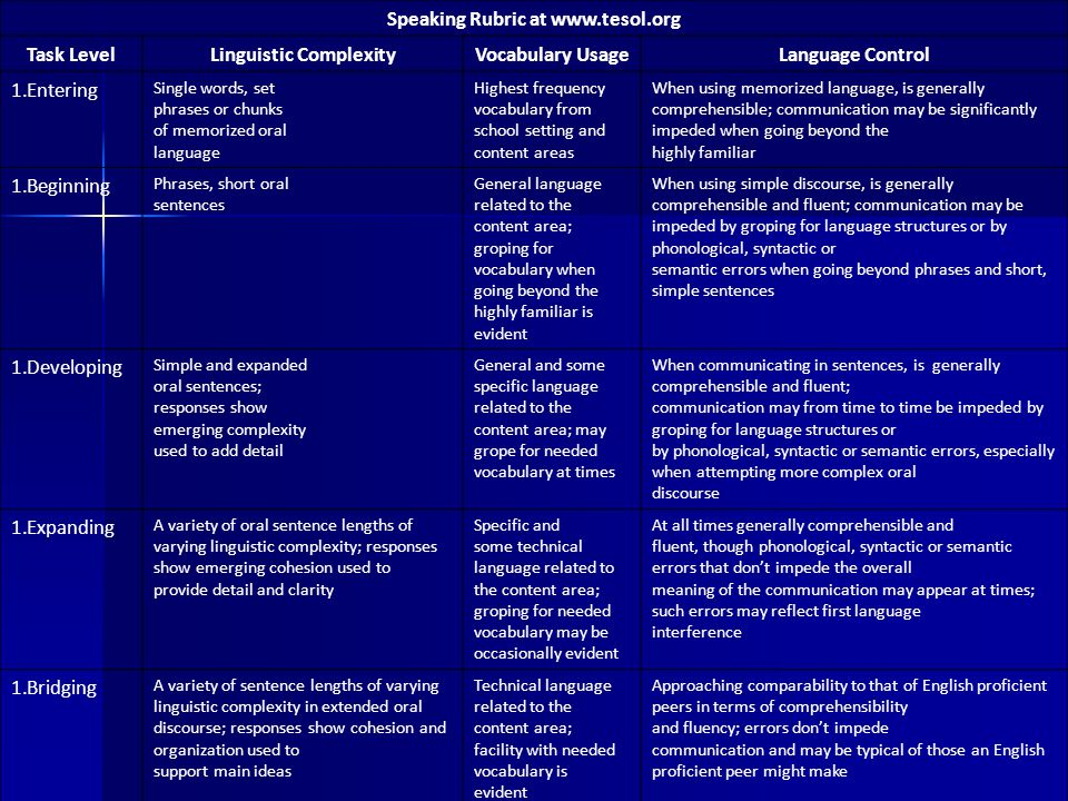 Speaking Rubric at www.tesol.org Linguistic Complexity