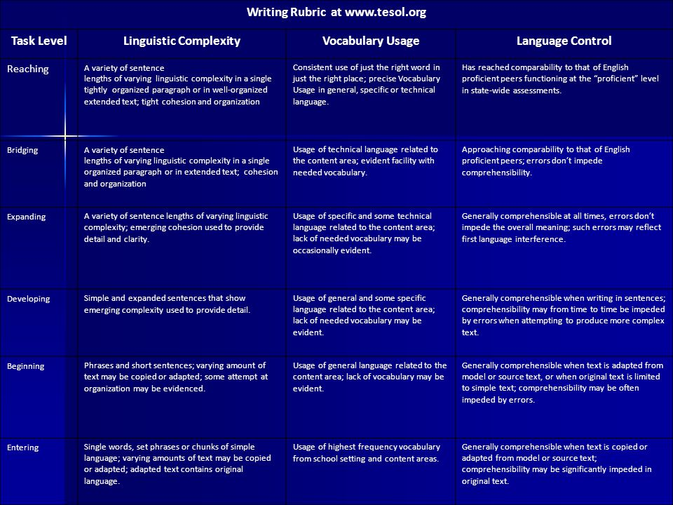 Writing Rubric at www.tesol.org Linguistic Complexity