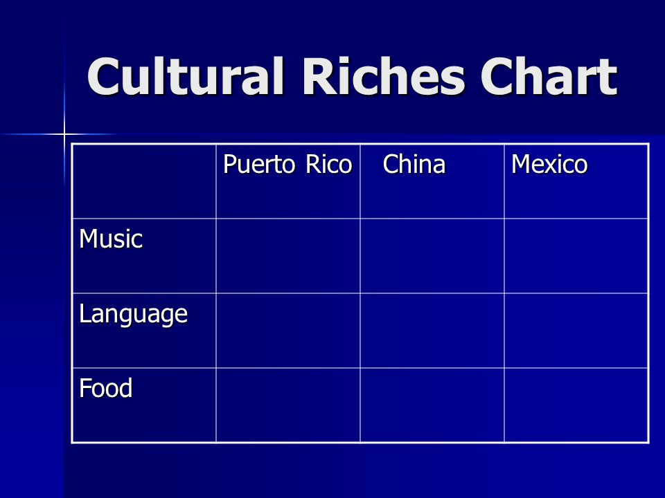 Cultural Riches Chart Puerto Rico China Mexico Music Language Food