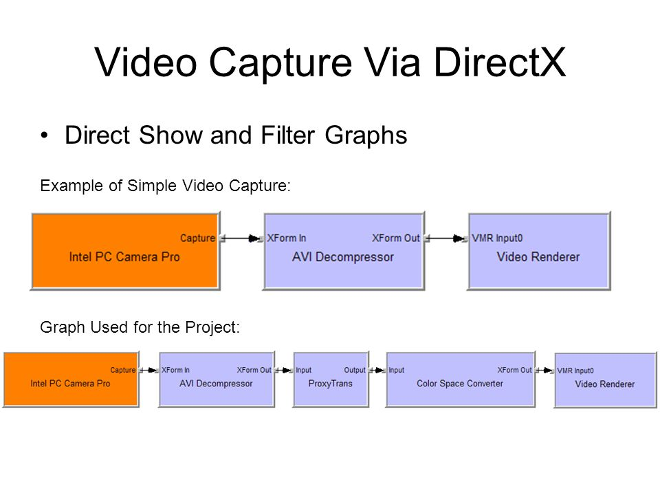 Video Capture Via DirectX