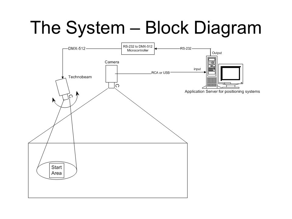 The System – Block Diagram