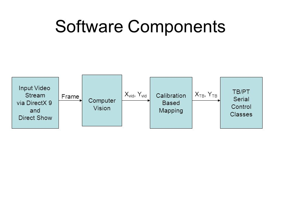 Software Components Computer Vision Input Video Stream via DirectX 9