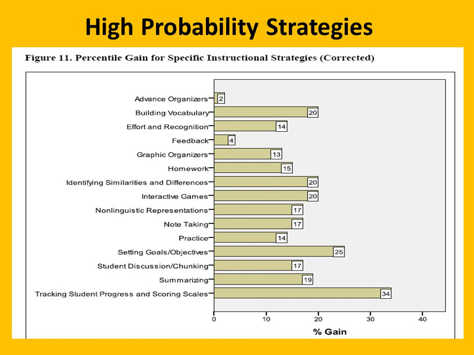High Probability Strategies