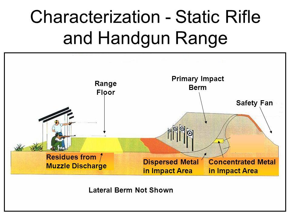 Characterization - Static Rifle and Handgun Range
