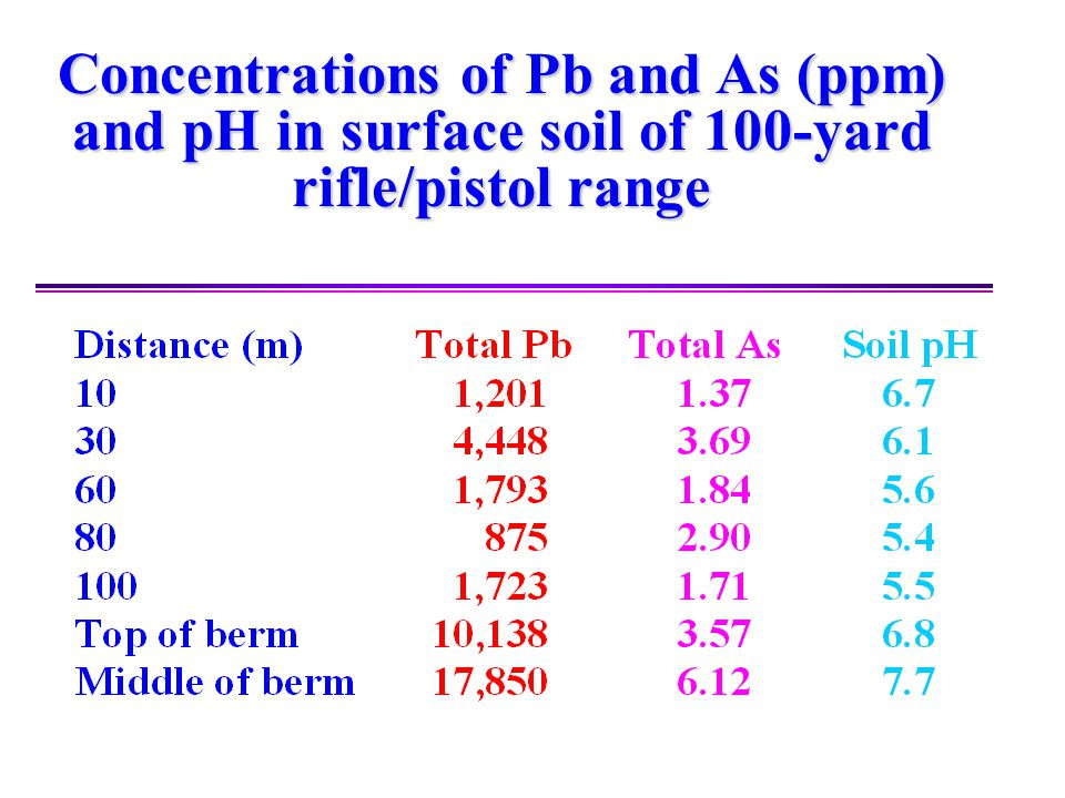 Concentrations of Pb and As (ppm) and pH in surface soil of 100-yard rifle/pistol range
