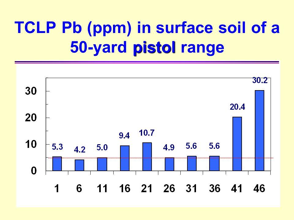 TCLP Pb (ppm) in surface soil of a 50-yard pistol range