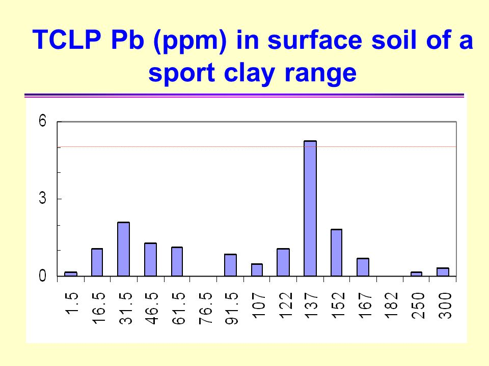 TCLP Pb (ppm) in surface soil of a sport clay range