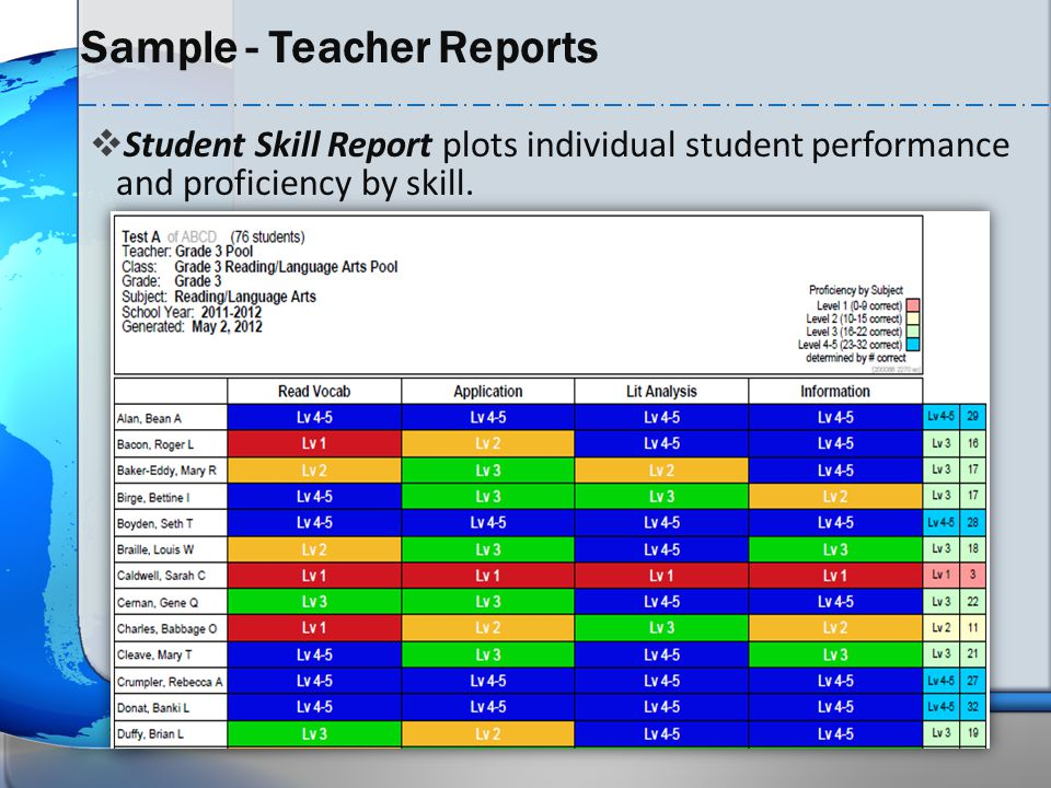 Sample - Teacher Reports