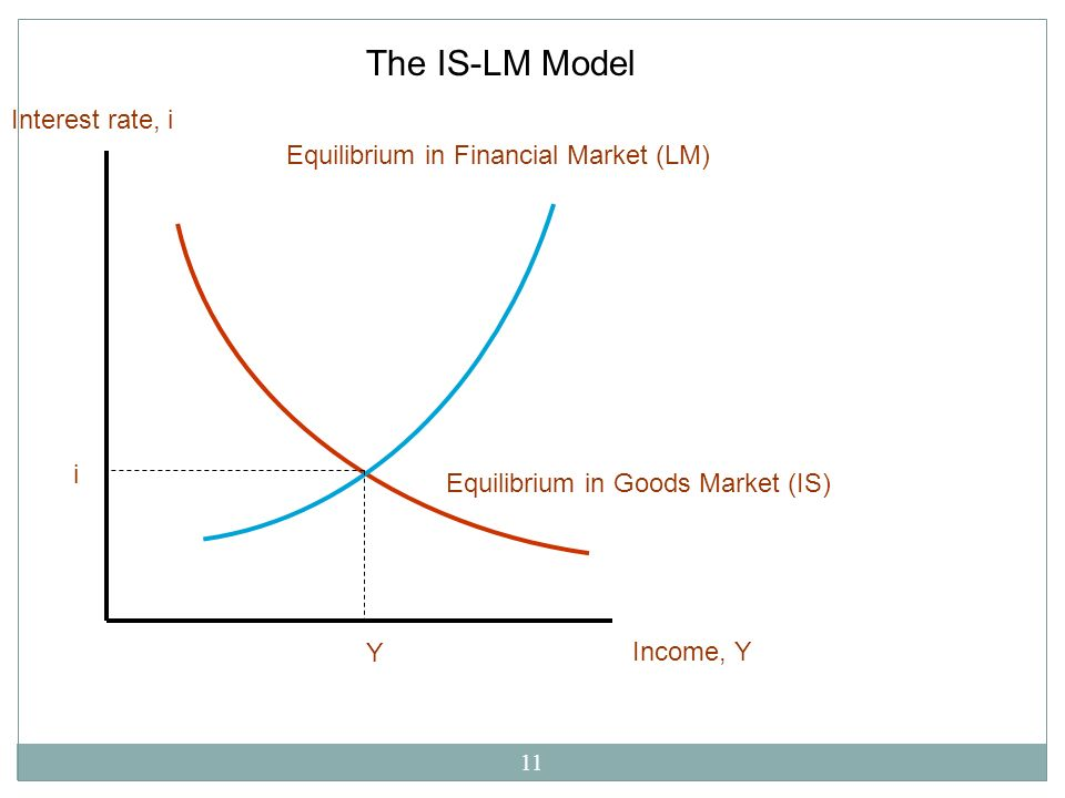 The IS-LM Model Interest rate, i Equilibrium in Financial Market (LM)