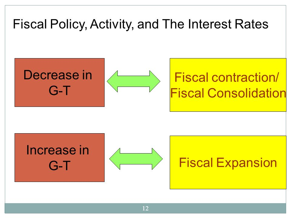 Fiscal Policy, Activity, and The Interest Rates