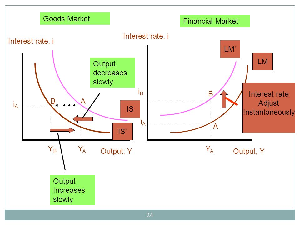 Output, Y A. B. YA. YB. iA. IS' IS. Output decreases slowly. Output Increases slowly. LM' LM.