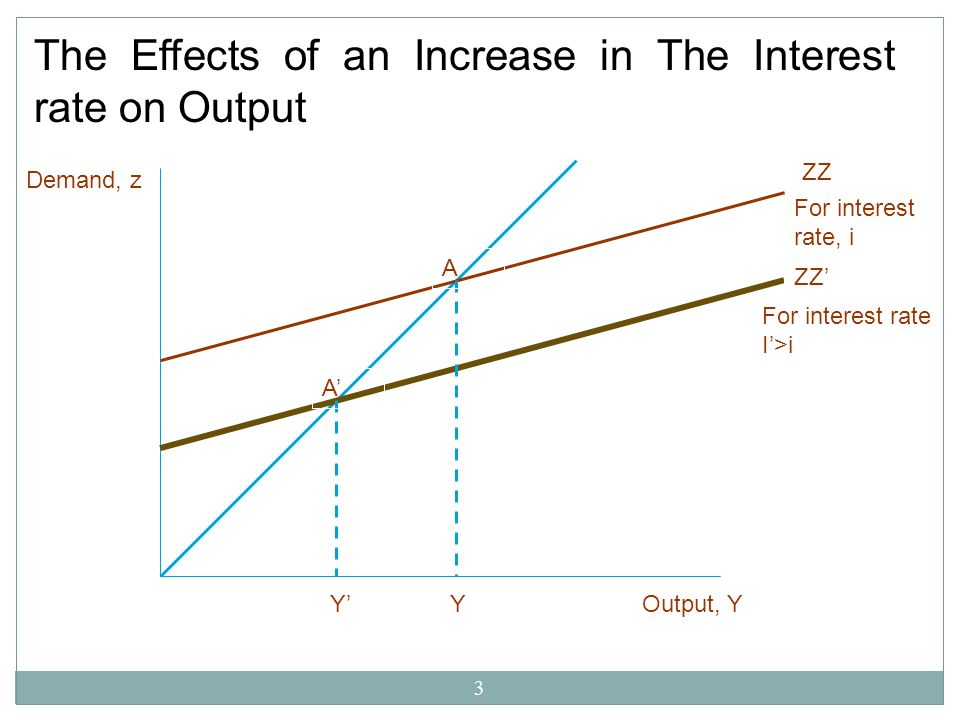 The Effects of an Increase in The Interest rate on Output