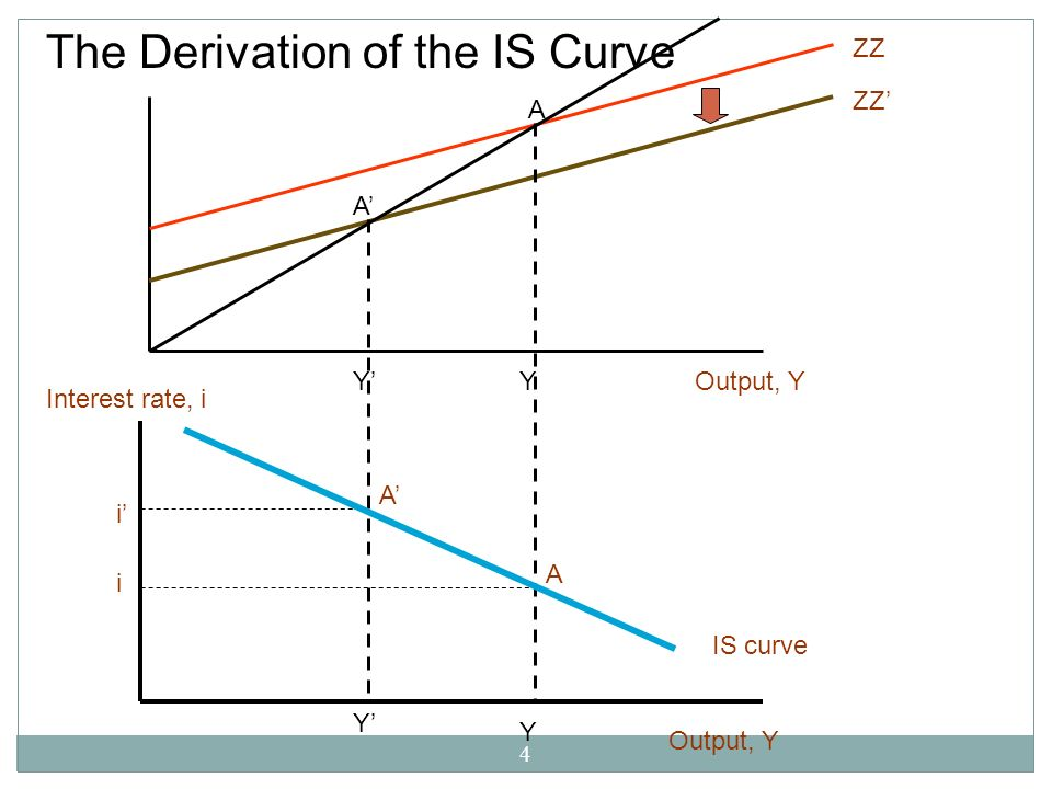 The Derivation of the IS Curve