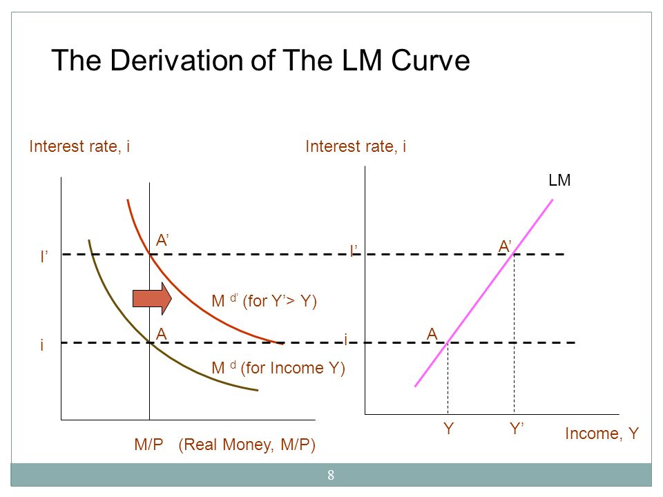 The Derivation of The LM Curve