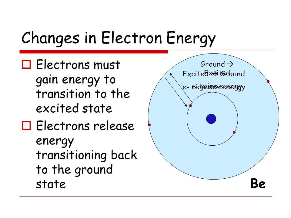 Changes in Electron Energy