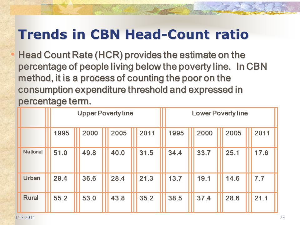 Trends in CBN Head-Count ratio