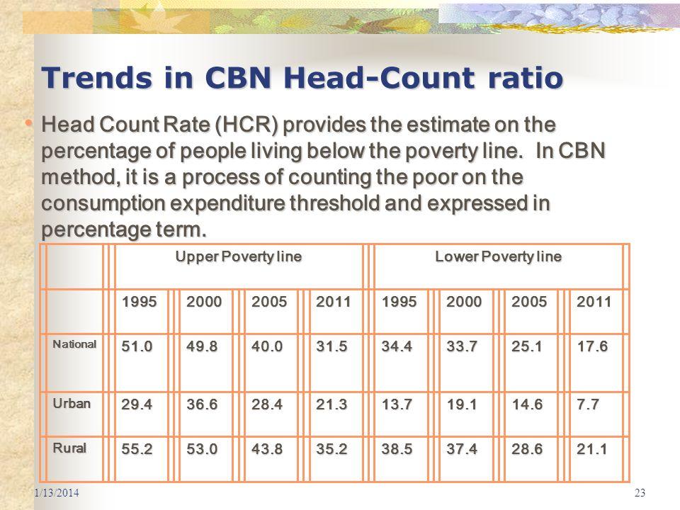 Trends in CBN Head-Count ratio
