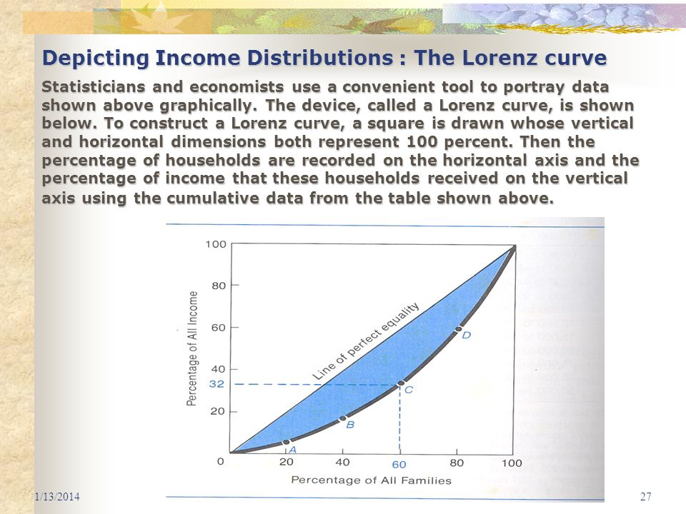 Depicting Income Distributions : The Lorenz curve