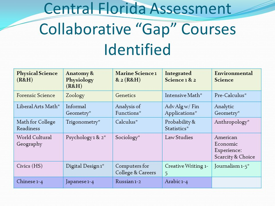 Central Florida Assessment Collaborative Gap Courses Identified