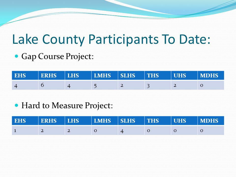 Lake County Participants To Date:
